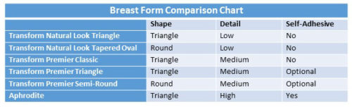 breast-form-comparison-chart